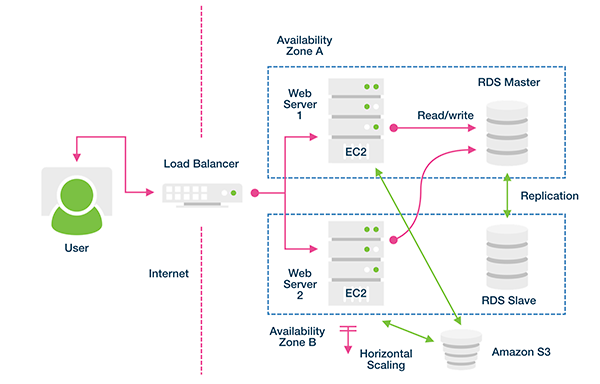 Demystifying High Availability for WHMCS | WHMCS Blog